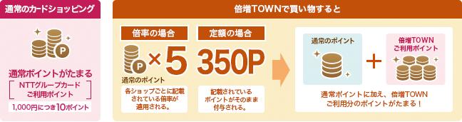 倍増Town利用でポイント最大26倍